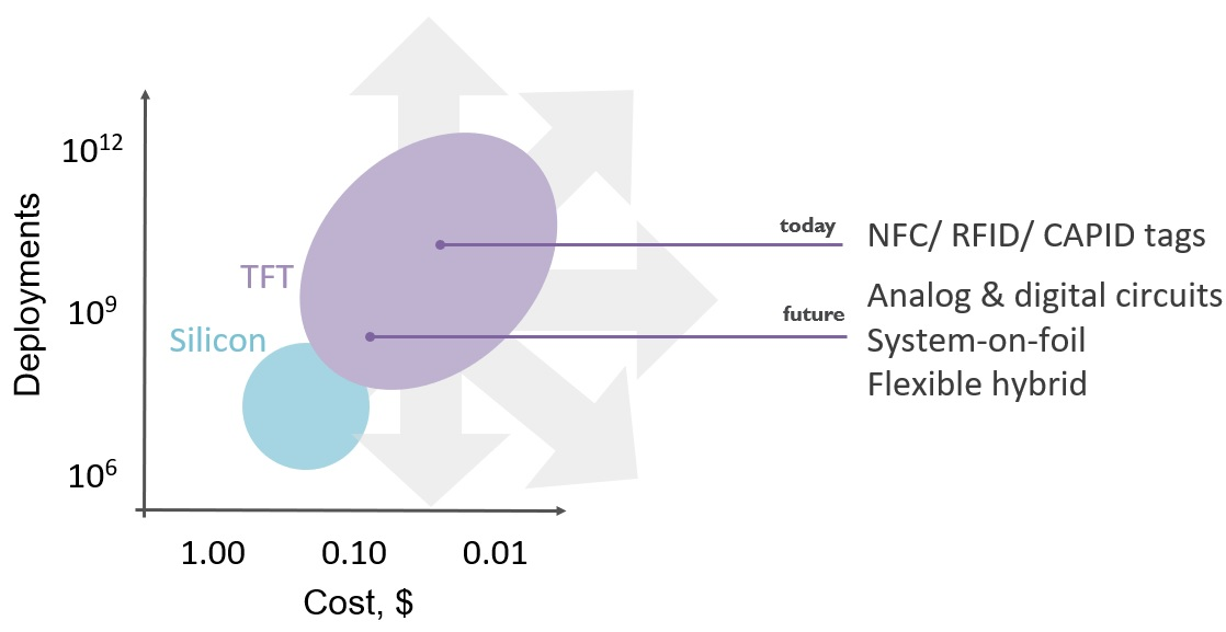 A graph depicting Silicon v. TFT flexible IoT circuit foundries