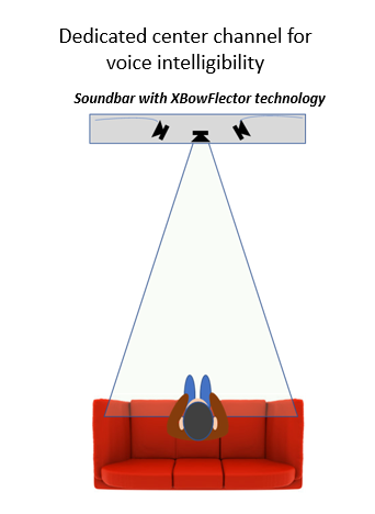 A depiction of how the center channel beams sound directly to the listener