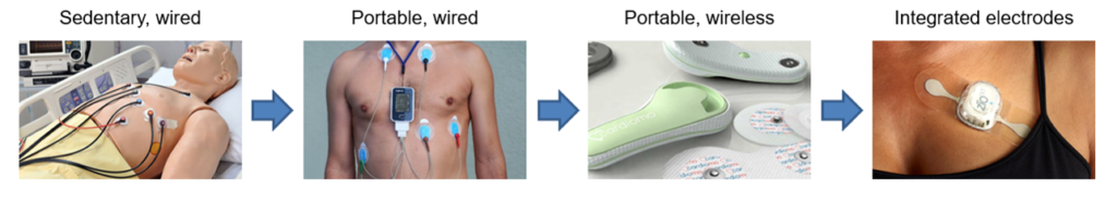 Pitctures of various types of flexible electronics in healthcare: skin patches